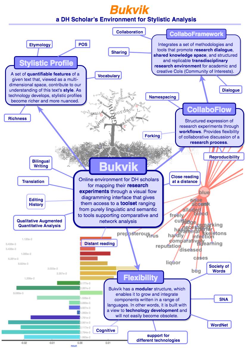 Bukvik Infographic