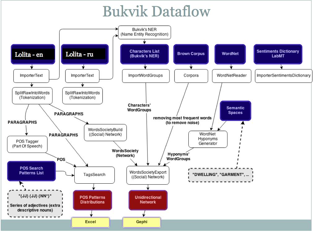 Conceptual research flow